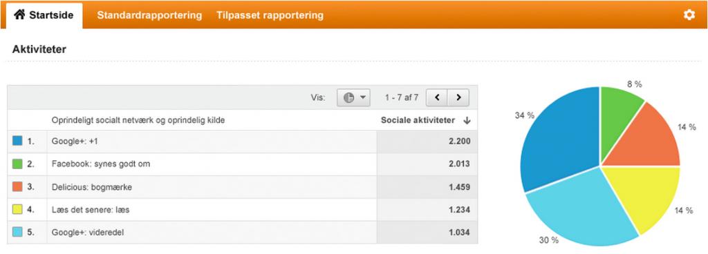 Google Analytics webanalyse værktøj