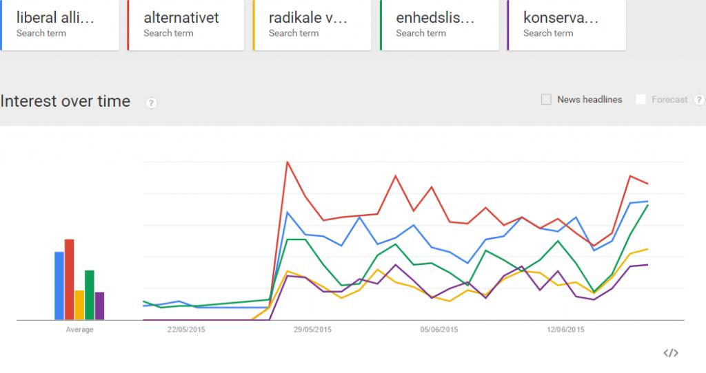 Hvad Google siger om folketingsvalget 2015